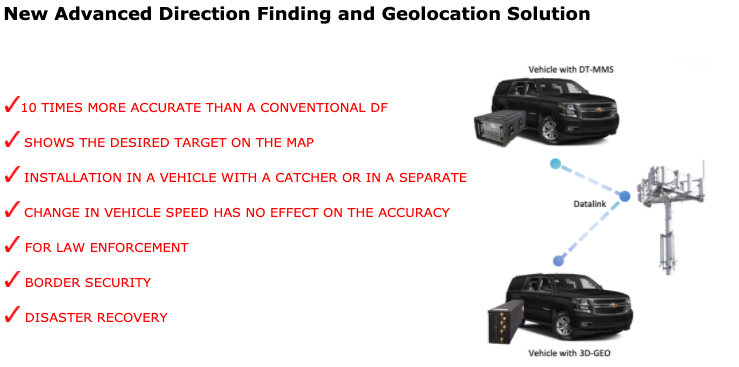 Advanced Direction Finding